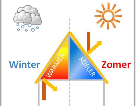 dakisolatie-zomer-en-winter